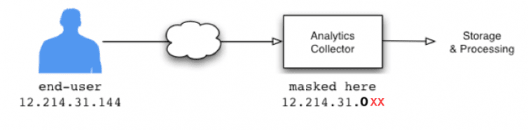 analytics-ip-anonymisierung